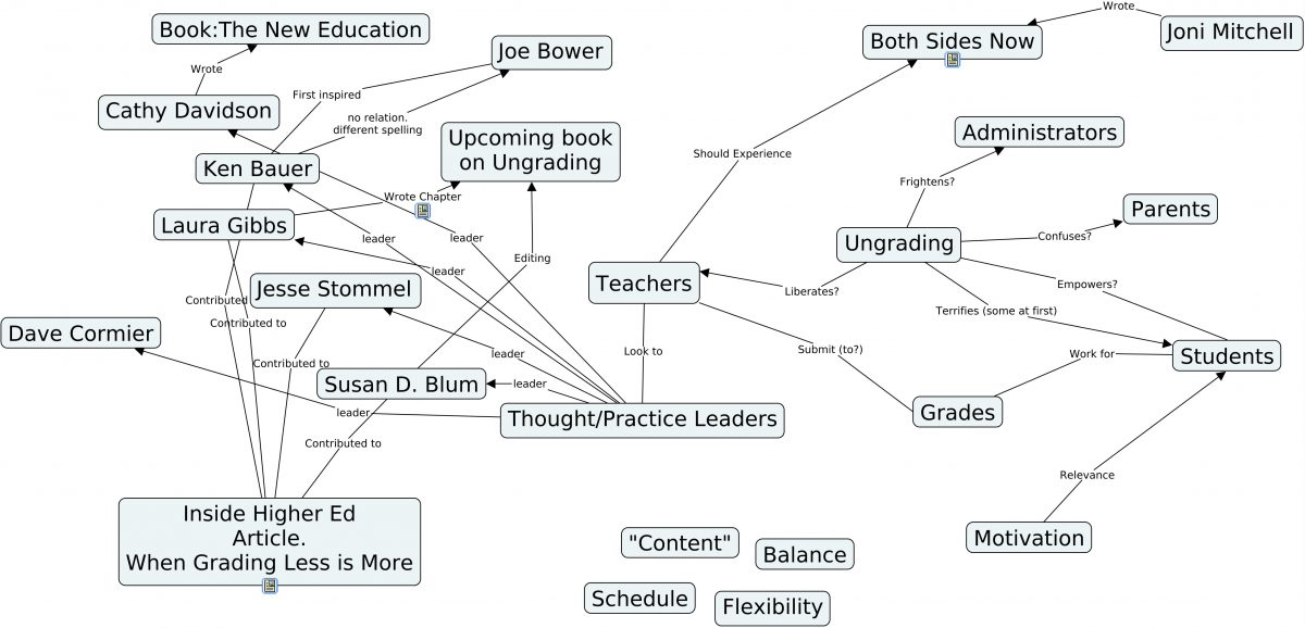 Third version of my Concept Map on Ungrading.